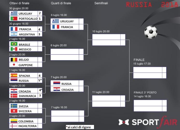 tabellone mondiali 2018