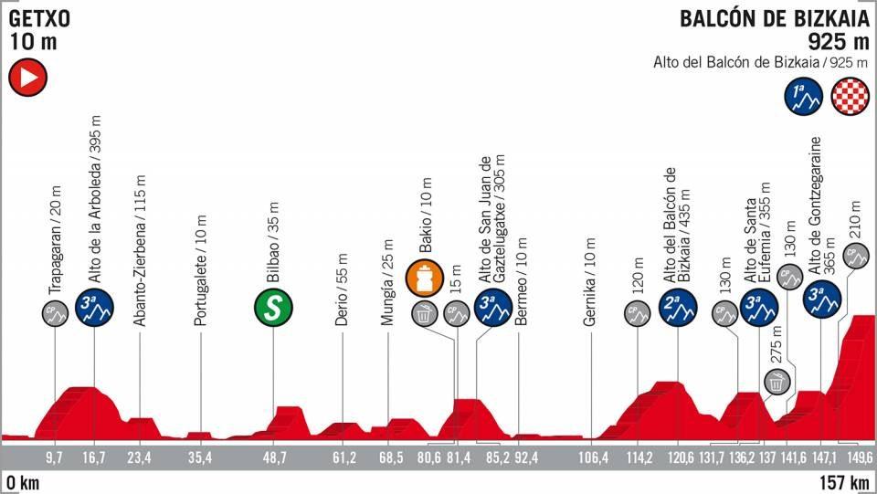 Vuelta di Spagna 2018 17ª tappa