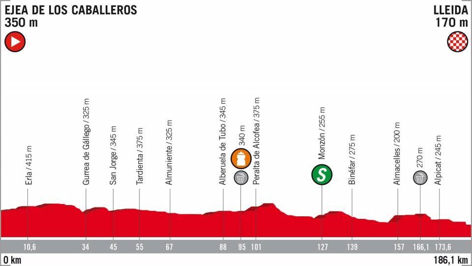 Vuelta di Spagna 2018 18ª tappa