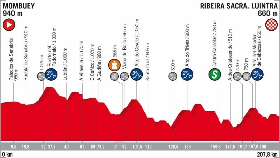 Vuelta di Spagna 2018 Percorso Altimetria undicesima tappa