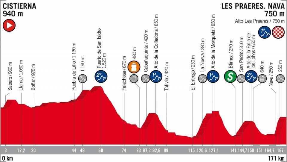 Vuelta di Spagna 2018 - Percorso e altimetria 14ª tappa Cisternia - Les Praeres. Nava