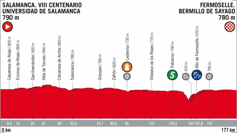 Vuelta di Spagna 2018 altimetria 10ª tappa