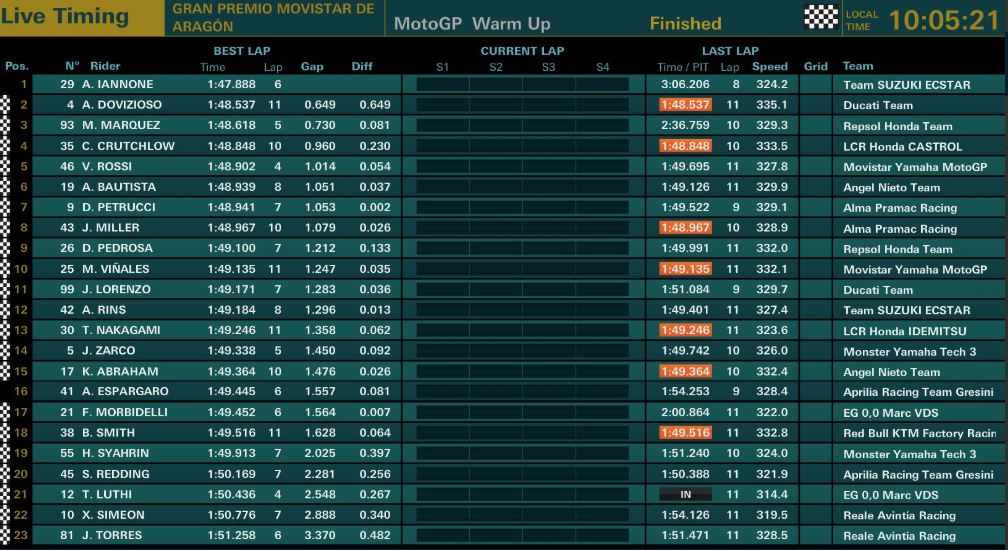tempi warm up gp aragon