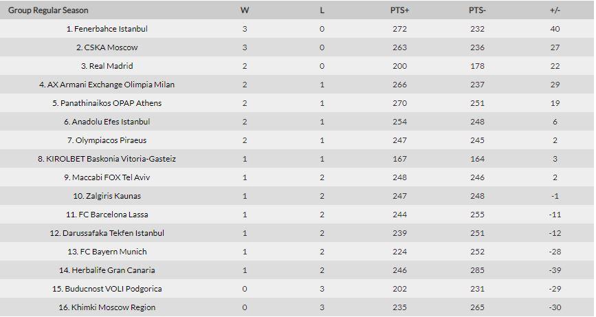 classifica eurolega 3 giornata