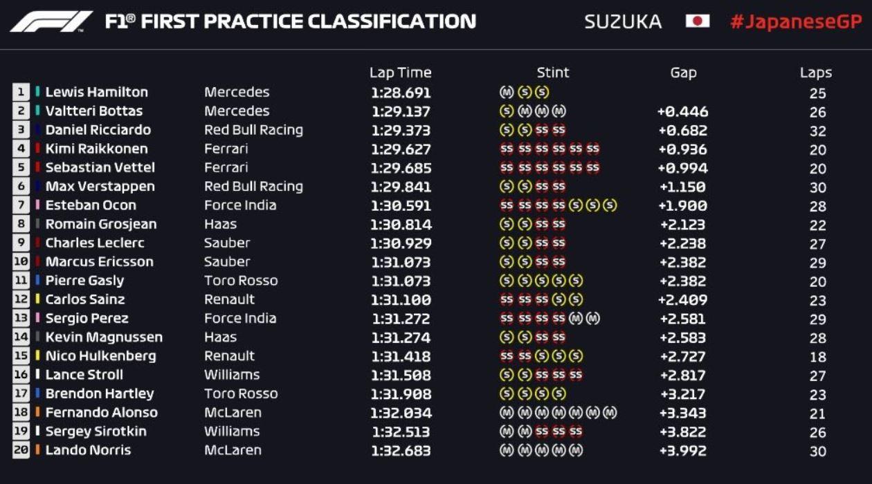 Suzuka è di Hamilton, disastro Vettel