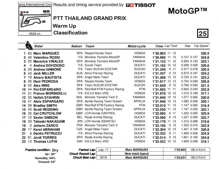 warm up gp thailandia motogp