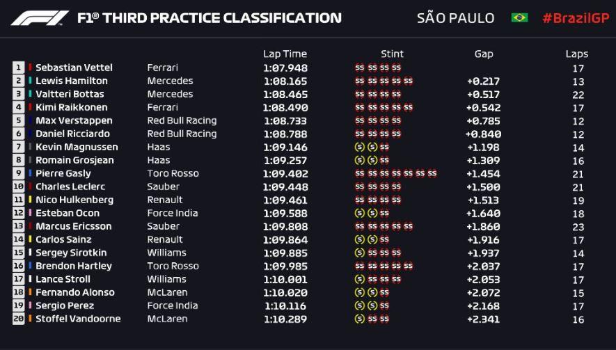 fp3 gp brasile
