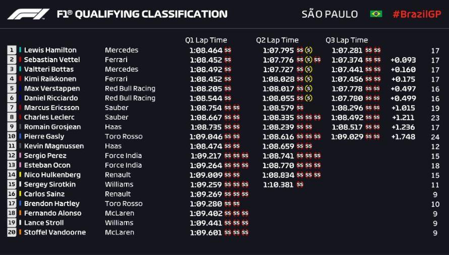 qualifiche gp brasile f1