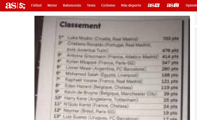 Pallone d'Oro: vince Modric, la classifica svelata sui social