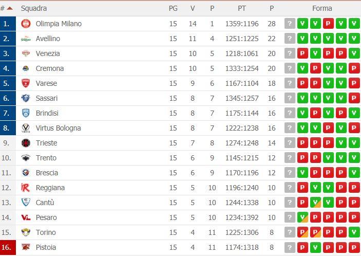 Serie A Basket 15ª Giornata Risultati Classifica E Qualificate Alla Final Eight Di Coppa Italia