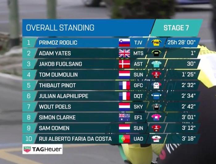 Roglic vince per un secondo la Tirreno-Adriatico