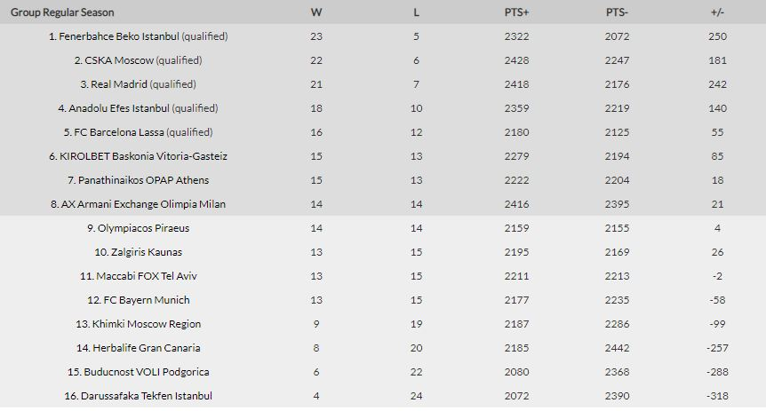 classifica eurolega 28 giornata