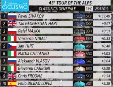 classifica generale quarta tappa tour of the alps