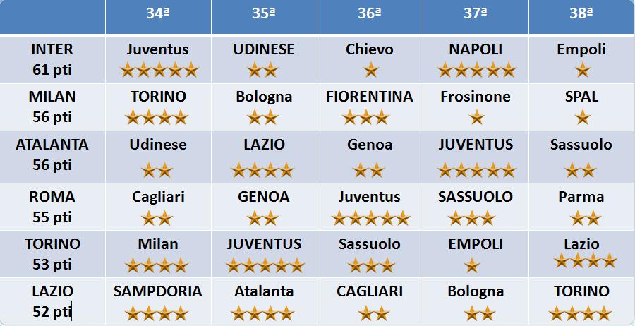 Calendario Atalanta Europa League.Corsa Champions Ed Europa League Bagarre Totale I