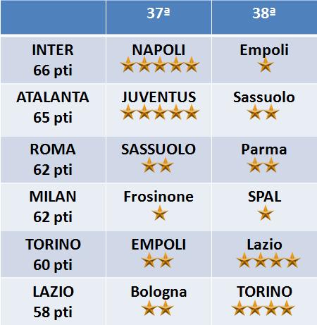 Calendario Atalanta Europa League.Corsa Champions Ed Europa League Due Giornate Di Fuoco Con