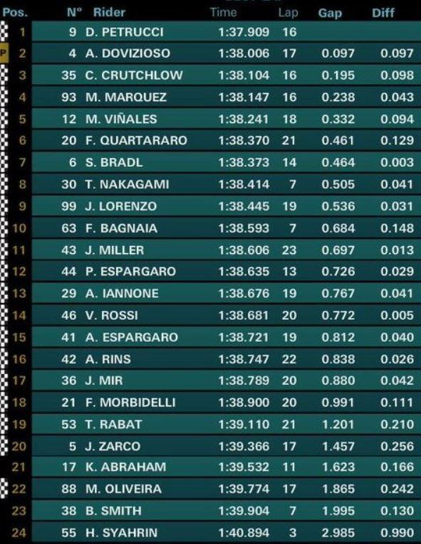MotoGp Jerez, Rossi: