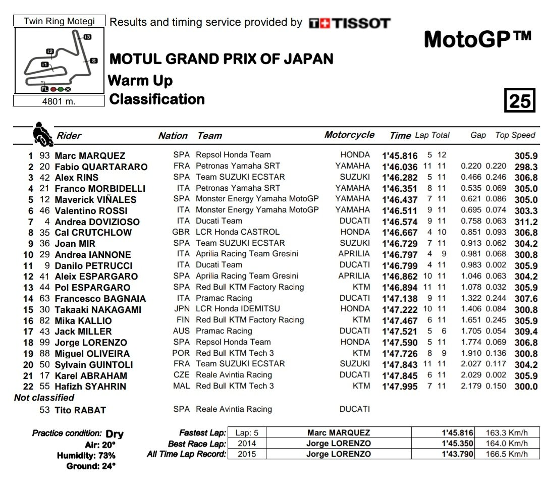 tempi warm up gp giappone motogp