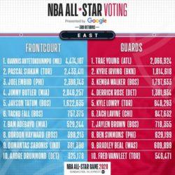 All-Star Game NBA voti Est