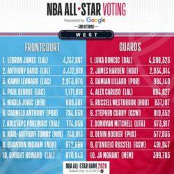 All-Star Game NBA voti Ovest