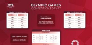 Pallavolo - I gironi Olimpici di Tokyo 2020