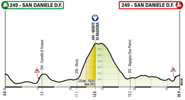 Terza tappa Giro d'Italia Virtuale