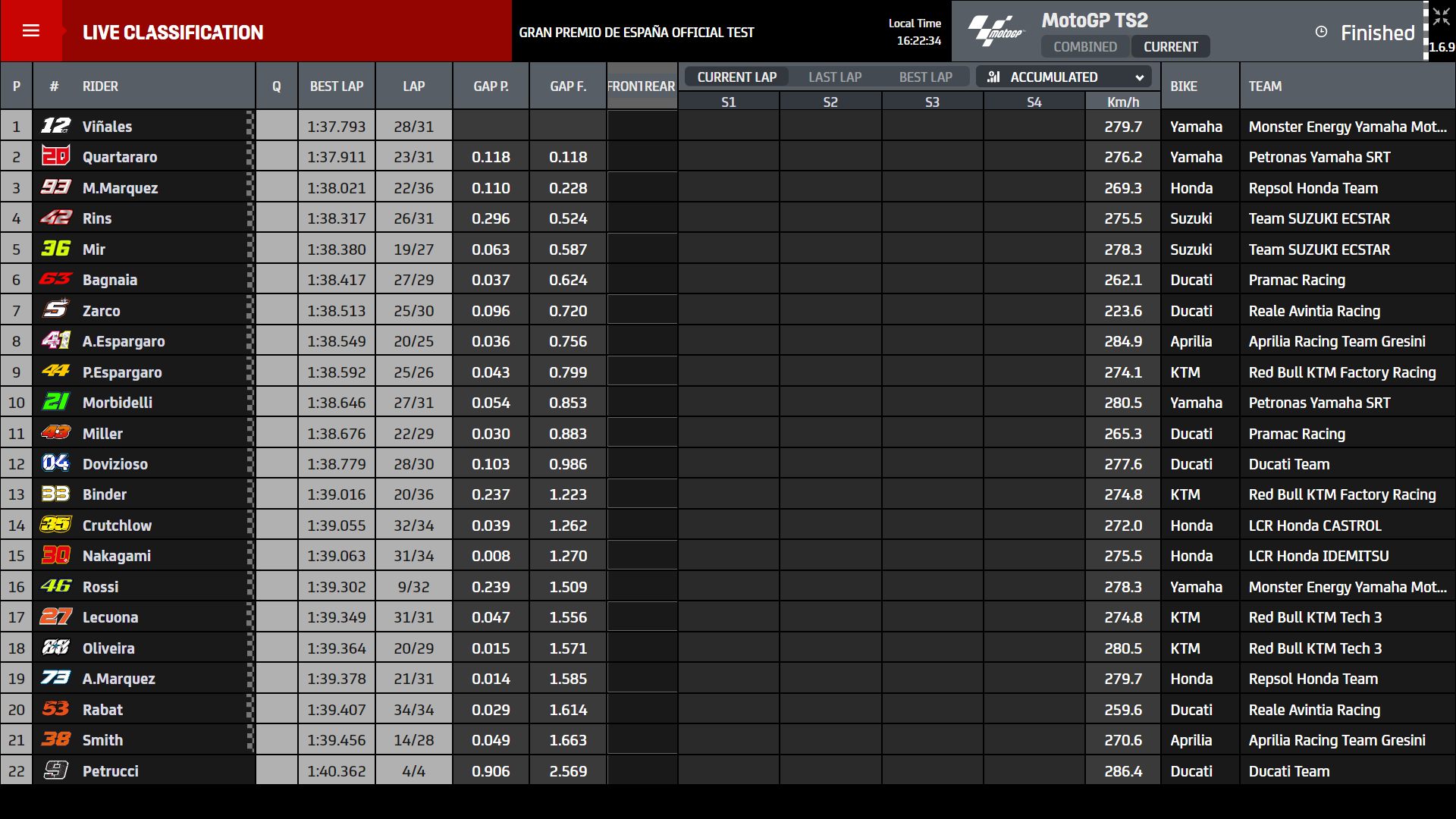 Test MotoGp Jerez