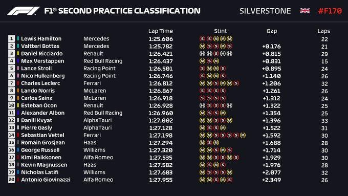 Tempi FP2 Silverstone
