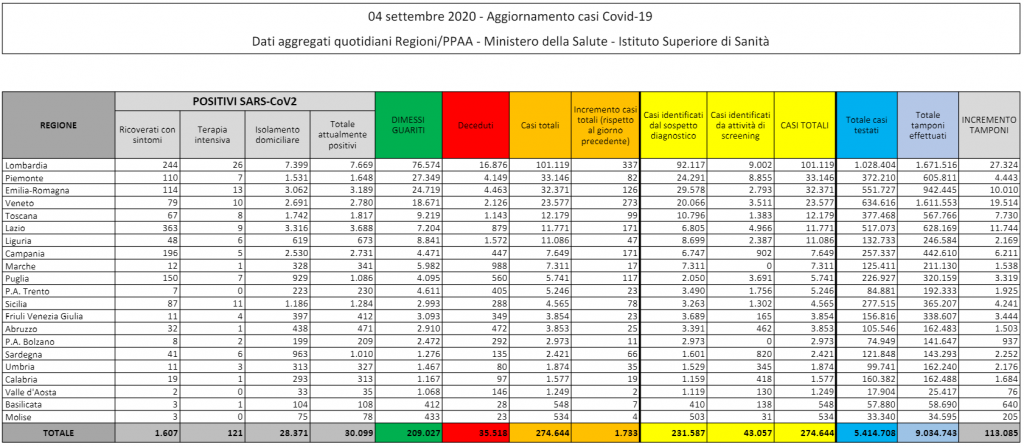 Tabella Protezione Civile Coronavirus Italia