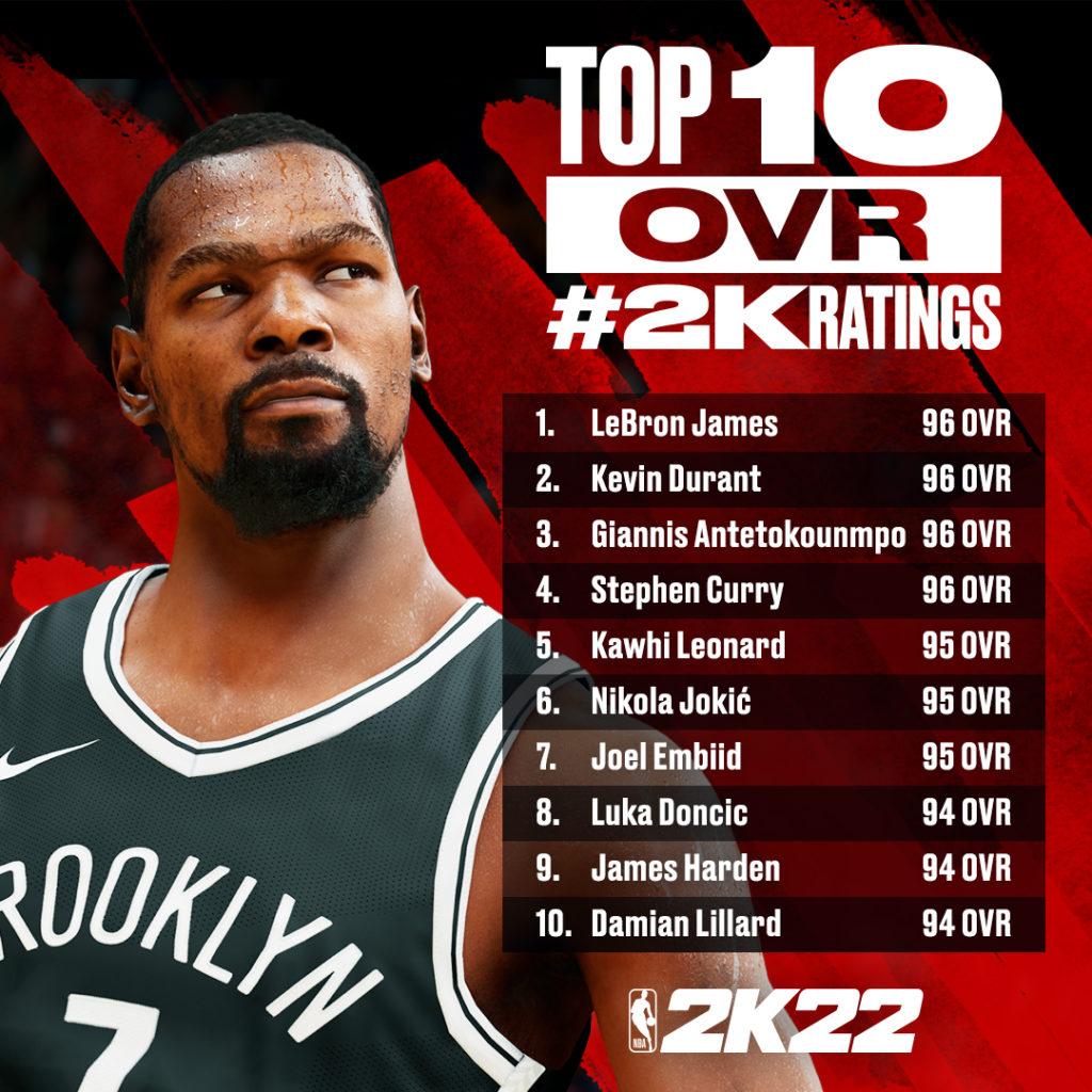NBA 2K Ratings